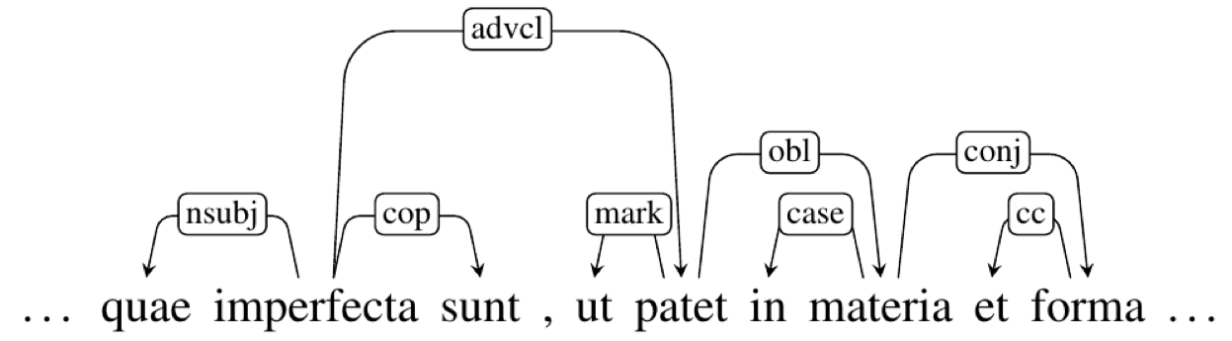 Extract of the IT-TB Latin treebank annotated according to UD standards